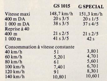 Digressions autour de la gamme (1) : la GSpécial Automo10