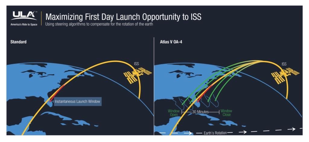 Rejoindre l'ISS depuis Cap Canaveral Ula_is10