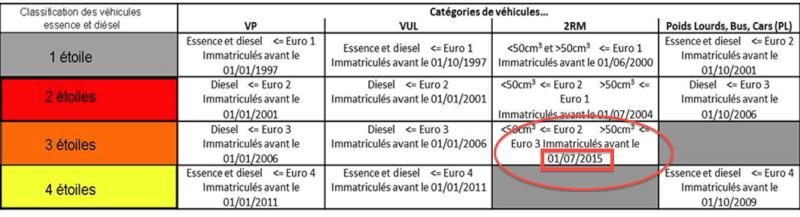 Les motos d'avant 2000 bientôt interdites en région parisienne Pollut10