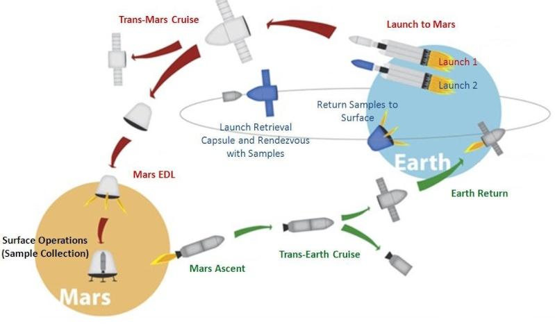 Mars Sample Return - Page 2 Red_dr10