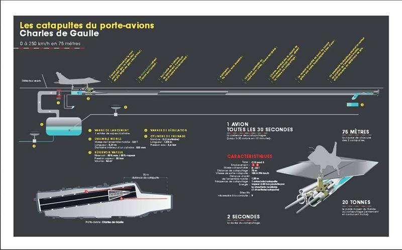 Porte-avions R91 Charles de Gaulle - Page 5 19609610