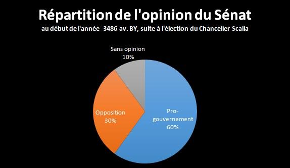 *** Event VIII : Victoire des leaders *** Opinio10