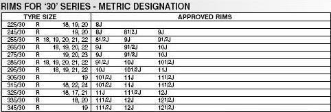 renseignement pneus c6 en 19 et 20 pouces 30_99e10