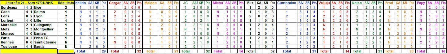 Championnat L1 - 2014/2015 - Page 15 Journy12