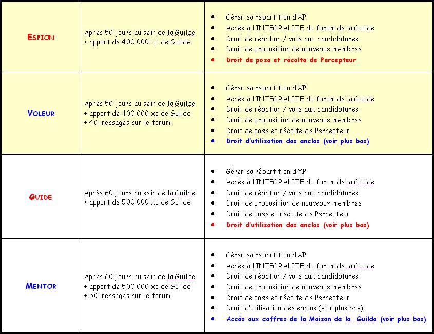 Acte III - EVOLUTION et GRADES Grade_11