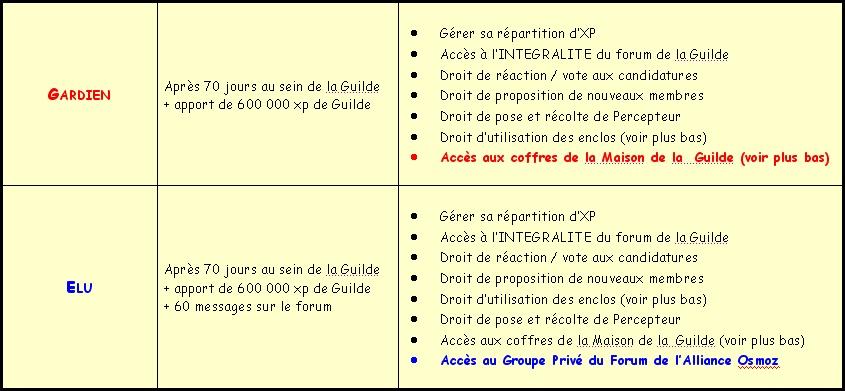 Acte III - EVOLUTION et GRADES Grade_14