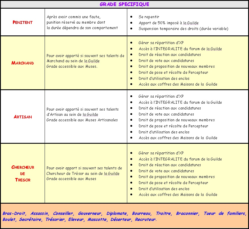 Acte III - EVOLUTION et GRADES Grade_15