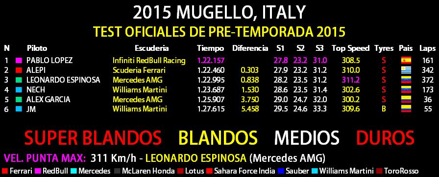 2015 PRE-TEMPORADA - MUGELLO Test_o14