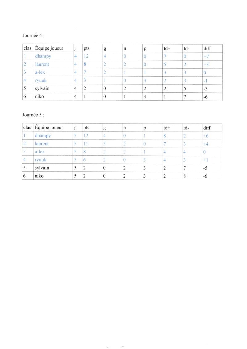Ligue 2014/2015: classement des poules Img00113