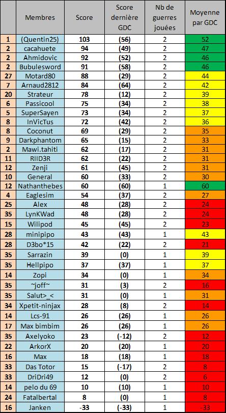 Classement de performance des joueurs Mars 2015  Mars211