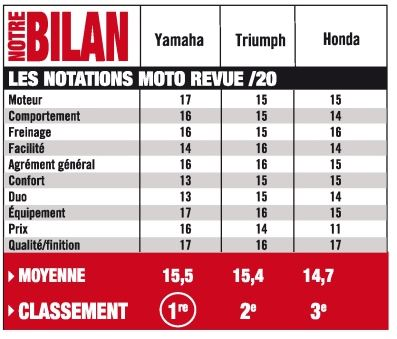 Comparatif Moto Revue Captur17