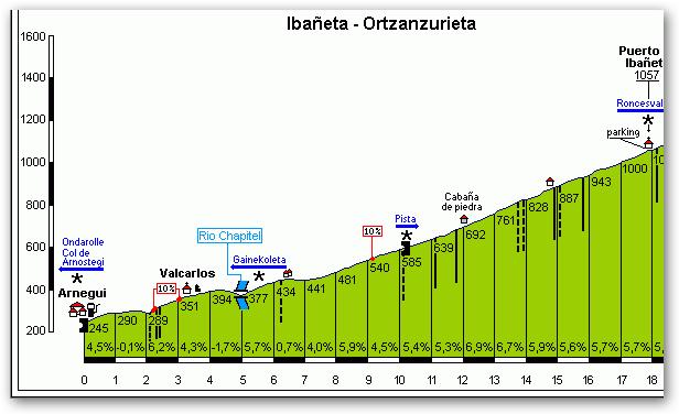Auritz - Nafarroako pirineoa - Stage pre-QH - Ekainak 4 Ibaaet10