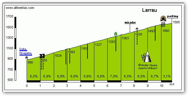 Auritz - Nafarroako pirineoa - Stage pre-QH - Ekainak 4 Larrau10