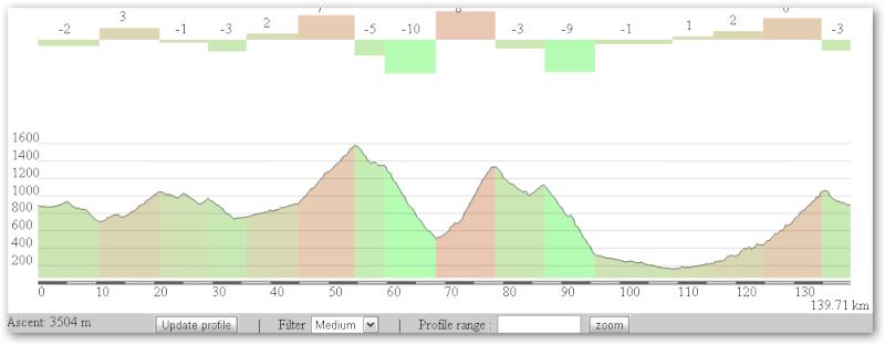 Auritz - Nafarroako pirineoa - Stage pre-QH - Ekainak 4 Sshot-10