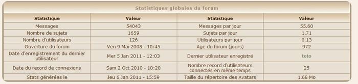 Des statistiques Stat1j10