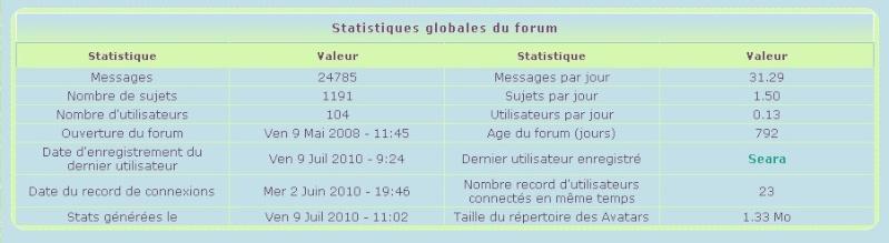 Des statistiques Stats110