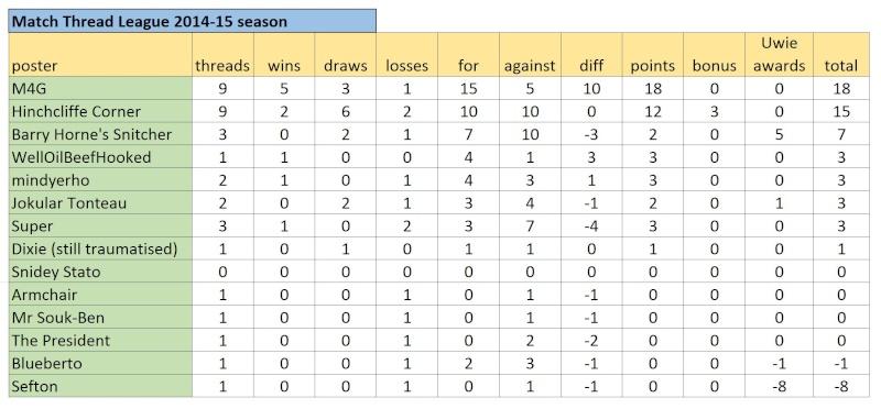 Match Thread League 2014-15 season.. - Page 6 Captur40