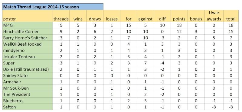 Match Thread League 2014-15 season.. - Page 6 Captur43