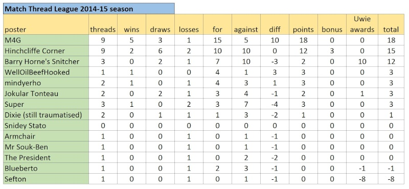 Match Thread League 2014-15 season.. - Page 6 Captur44