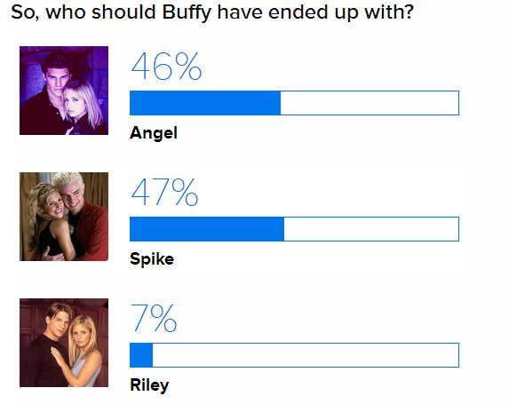 Who Should Buffy Have Ended Up With? Puffy10