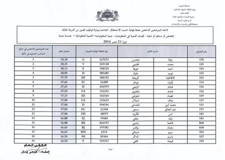 وزارة الأوقاف والشؤون الإسلامية: النتائج النهائية لمباراة توظيف 126 تقنيا من الدرجة الثالثة 110