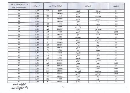 وزارة الأوقاف والشؤون الإسلامية: النتائج النهائية لمباراة توظيف 126 تقنيا من الدرجة الثالثة 210