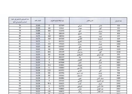 وزارة الأوقاف والشؤون الإسلامية: النتائج النهائية لمباراة توظيف 126 تقنيا من الدرجة الثالثة 410