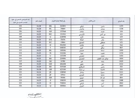 وزارة الأوقاف والشؤون الإسلامية: النتائج النهائية لمباراة توظيف 126 تقنيا من الدرجة الثالثة 510