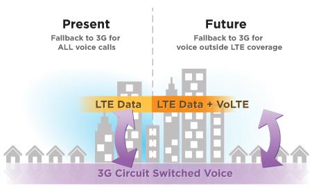VoLTE: les appels HD via 4G arrive chez Bouygues Telecom 07490010