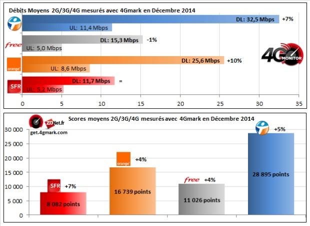 Bouygues Telecom premier sur 4G Monitor en décembre 2014 Baro_d10