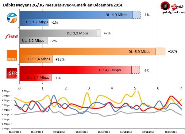 Bouygues Telecom premier sur 4G Monitor en décembre 2014 Baro_d11