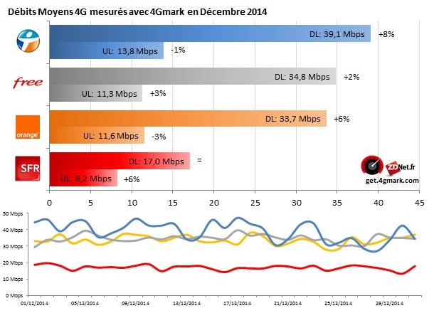 Bouygues Telecom premier sur 4G Monitor en décembre 2014 Baro_d12