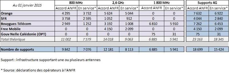 Les chiffres de Janvier de l'observatoire de l'ANFR sur la 4G Deploi11