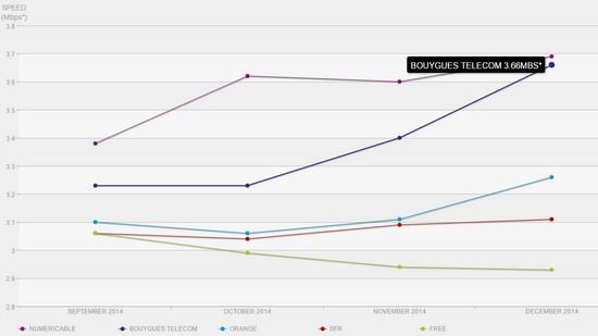 Speed Index Netflix : Bouygues Telecom très bien placé Ispfra12