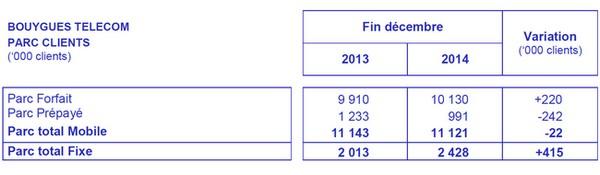 Bouygues Telecom perd 22.000 clients mobile sur 2014... oui mais... Nbrcli11
