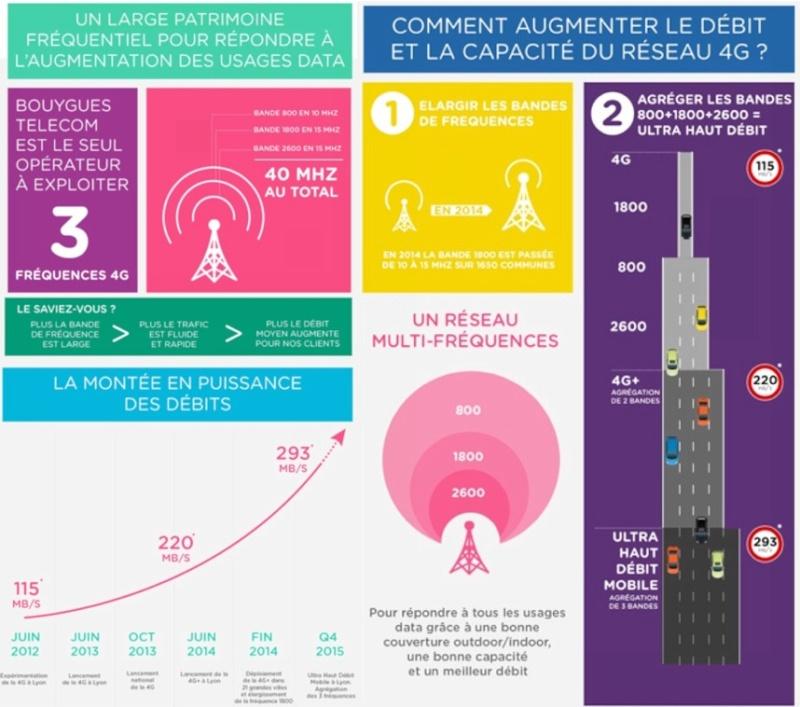 La 4G de Bouygues Telecom dépasse les 300Mbps en téléchargement Schema11