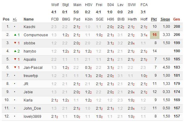 Bundesliga 2014/15 - Kicktipp - Seite 2 02-02-10