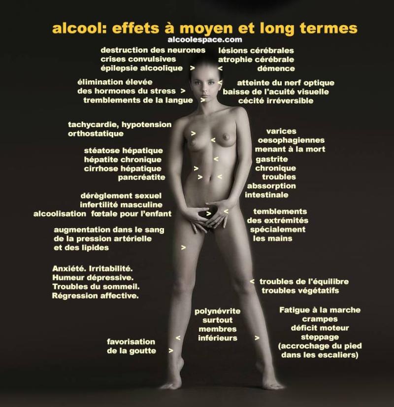 Les atteintes physiques de l'alcool 15251911