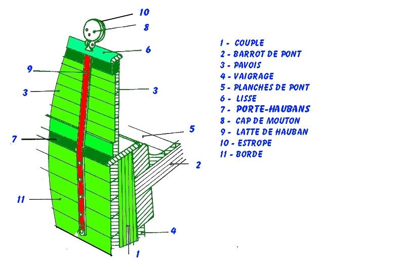 Le Renard échelle 1/50 kit Artesania Latina  Barrot10