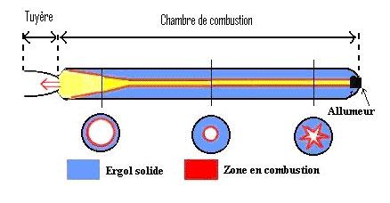 Comment s'allume un propulseur à poudre ? Shema10