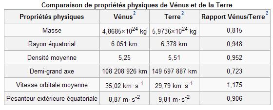 Vénus à nouveau dans le collimateur américain Tablea10