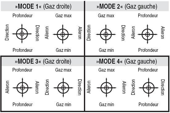 Mode - Mode 1 2 3 ou 4 Modes_10