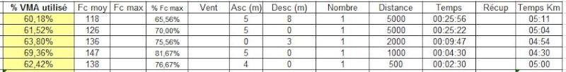 Julot ---) Progresser en haussant la vma après avoir visiter la zone 70-80%  Donnee15