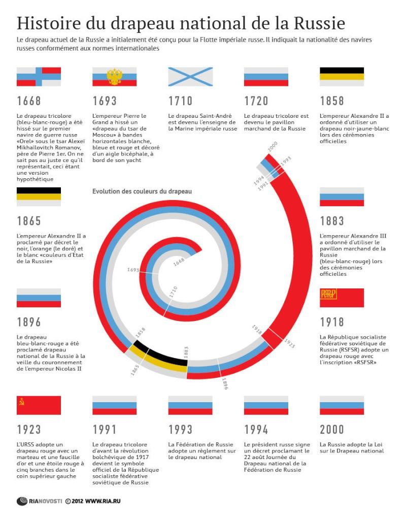 Histoire du drapeau de la Russie 19575510