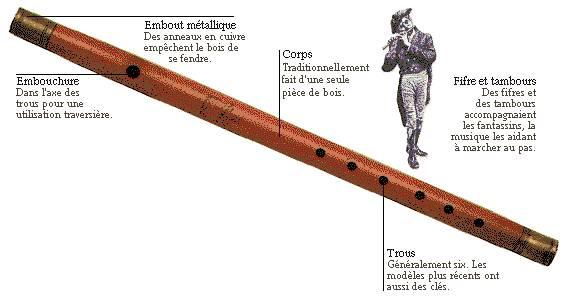 L'histoire des instruments Instru12