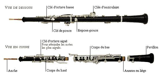 L'histoire des instruments Instru13