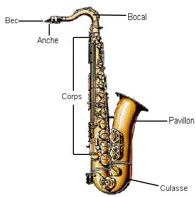 L'histoire des instruments Saxoph10