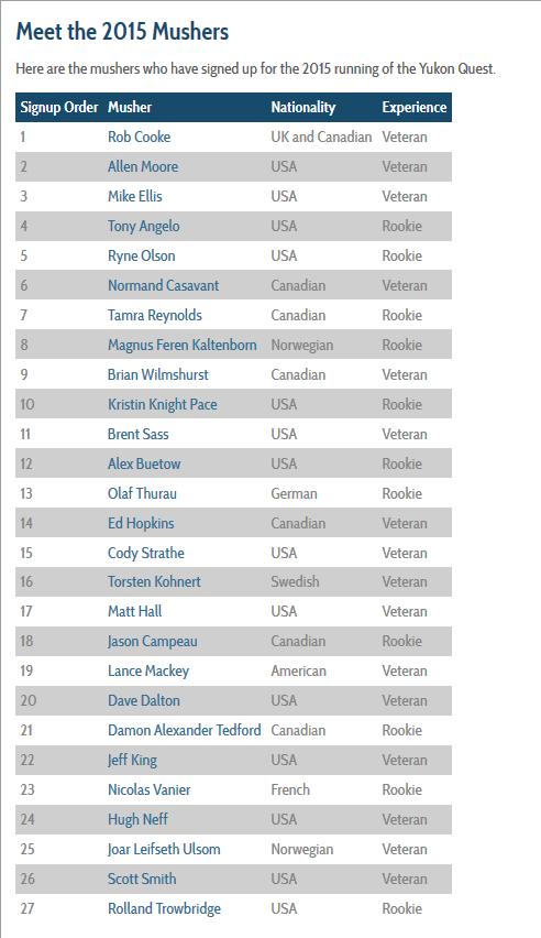 YUKON QUEST 2015 Liste10