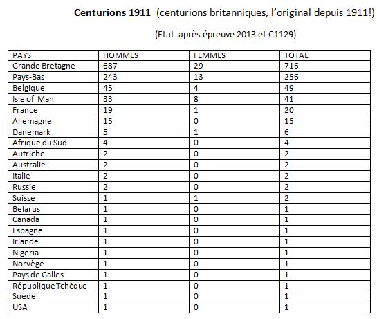 les Centurions dans le monde: les chiffres Centur13