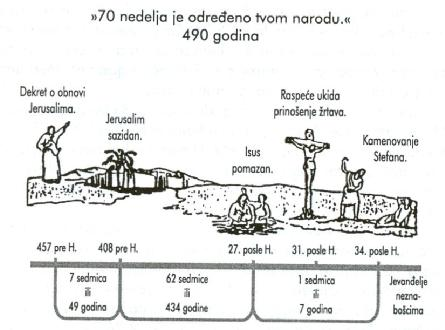 BIBLIJSKA PROROČANSTVA - Page 3 70_sed10